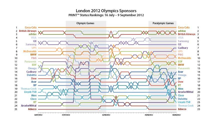 Bilan Jeux Olympiques Sponsors Médias Sociaux